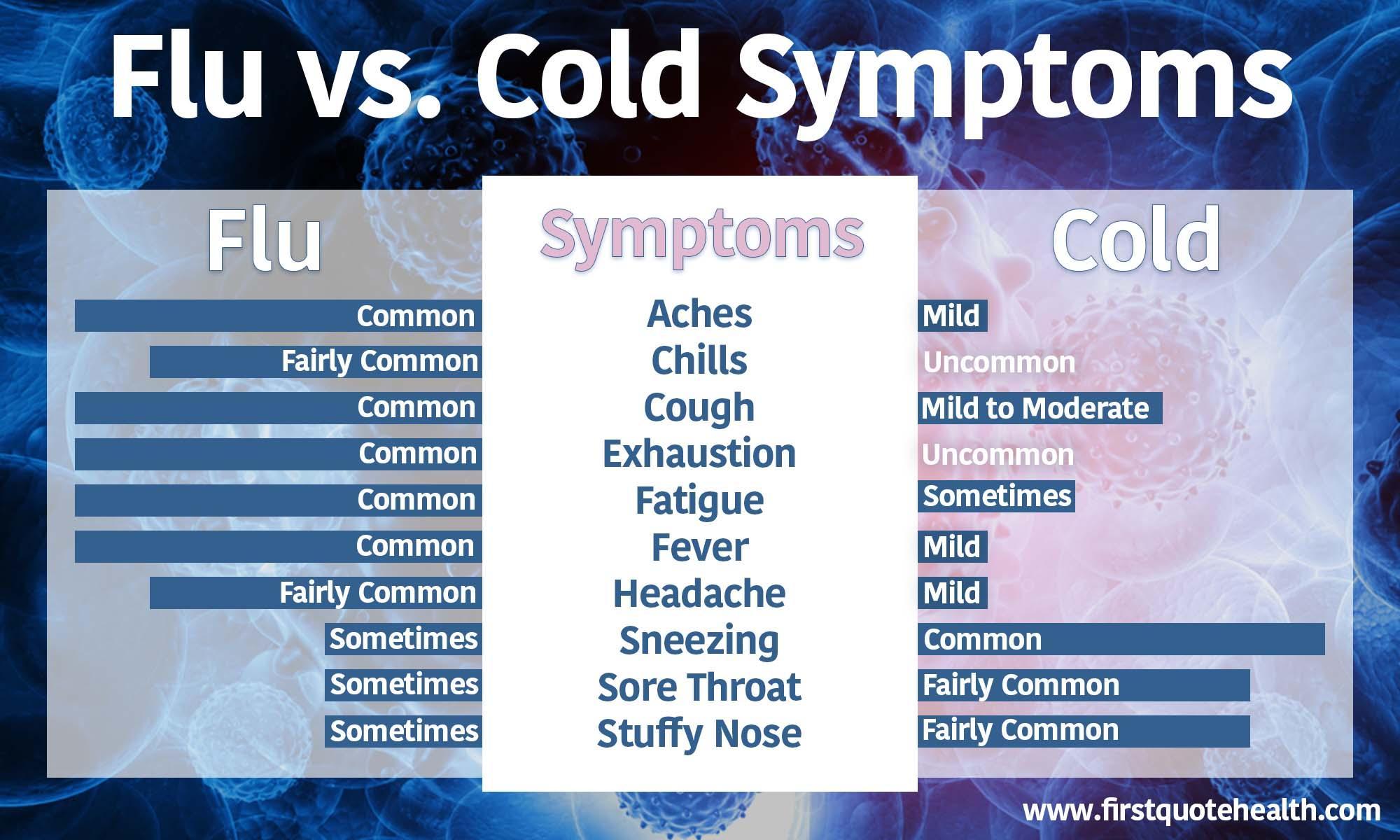 flu vs cold symptoms infographic