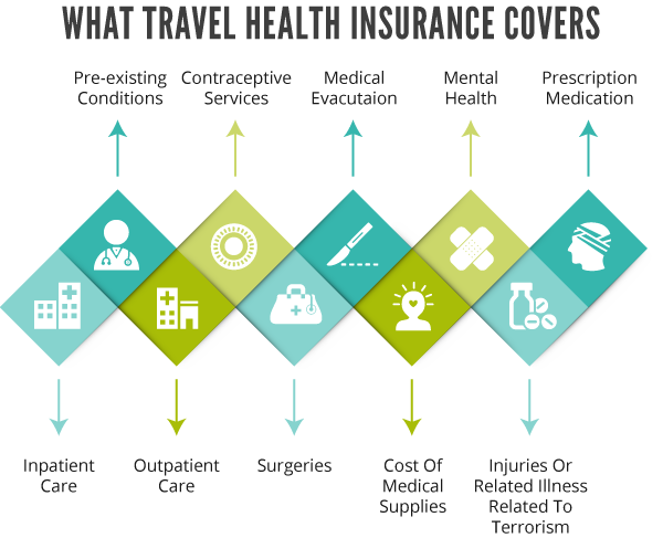 Graphic travel health insurance coverage