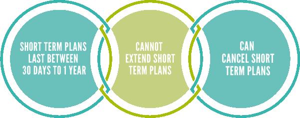 Graphic short term health insurance duration