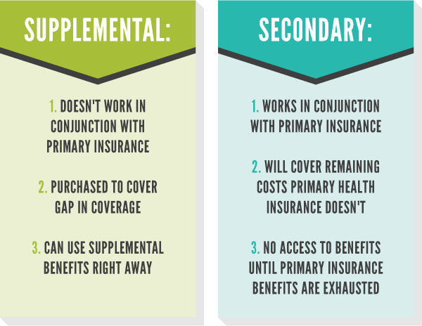 Grpahic supplemental vs secondary health insurance