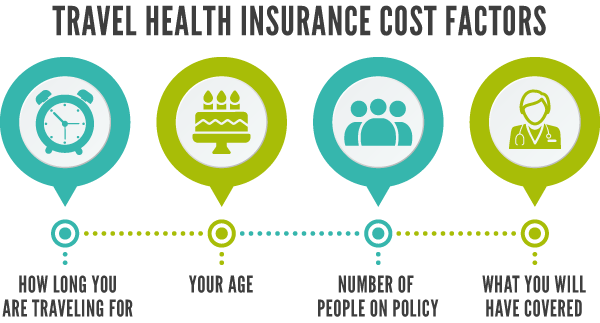 Graphic travel health insurance cost factors