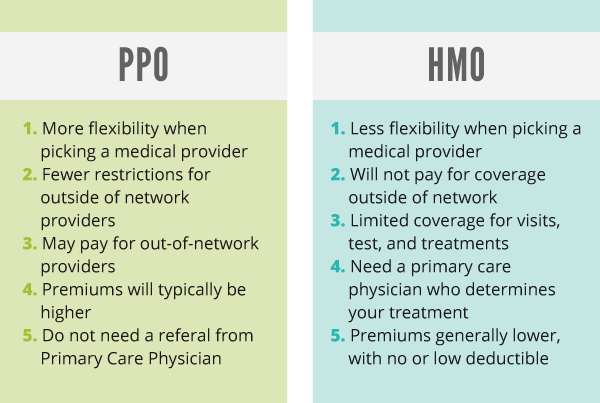 Graphic private ppo vs hmo
