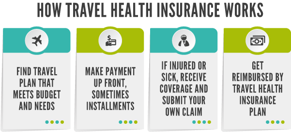 Graphic how travel health insurance works