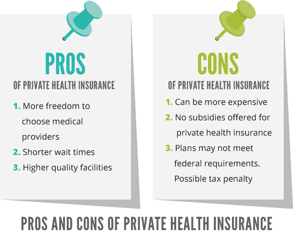 Private Health Insurance >> Private Health Insurance