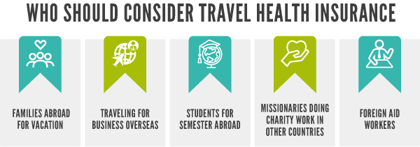 Garphic who should consider travel health insurance