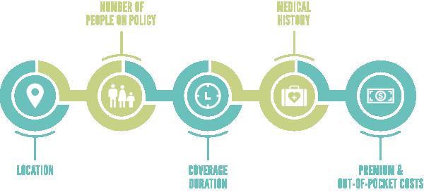 Graphic short-term health insurance cost factors