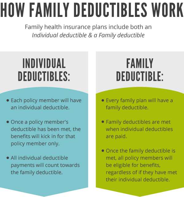 Graphic how family deductibles work