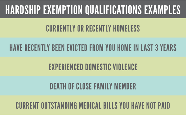Grpahic hardship exemption list