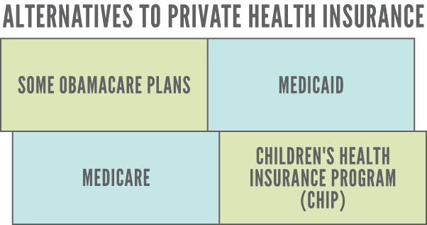 Graphic private health insurance alternatives