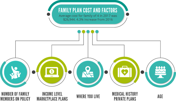 Graphic family health insurance cost factors